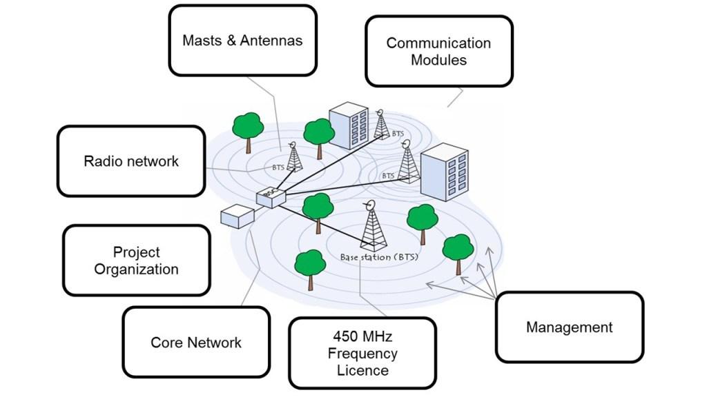 CDMA netwerk 01